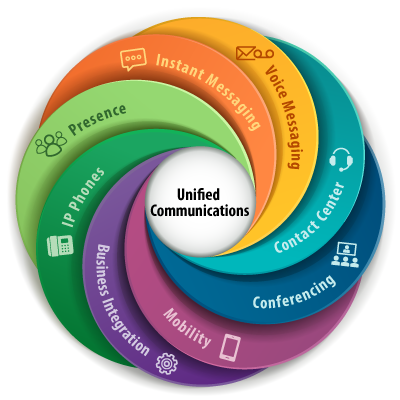 unified communication Unified communications (uc) experts | featuring products and services  including meeting design and consulting, headsets, video conferencing,  telepresence,.